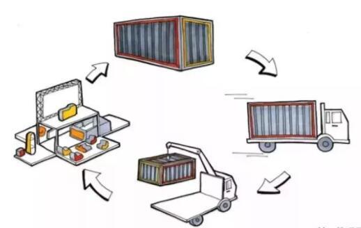 你知道集装箱装柜的这些技巧吗?