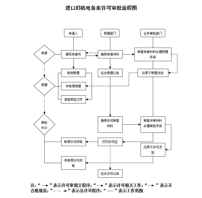进口旧机电备案许可审批流程图